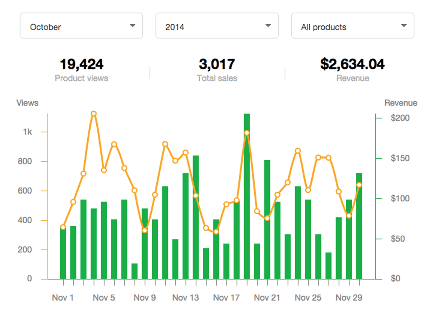 Sellfy review ananlytics