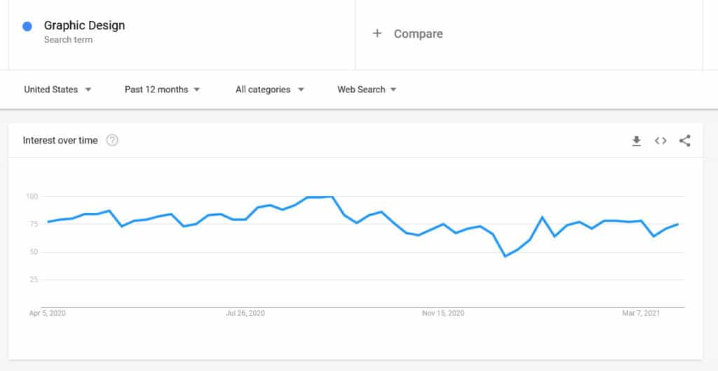 Google Trend search